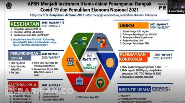 Pemulihan Ekonomi Nasional Tahun 2021